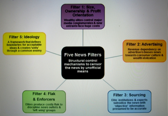 Manufacturing Consent: The Propaganda Model describes five news filters that act as structural forms of censorship through which mass-media news content must pass before distribution.